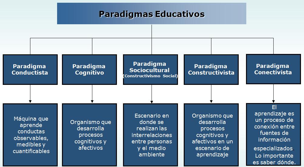 Curso de Paradigmas del Aprendizaje