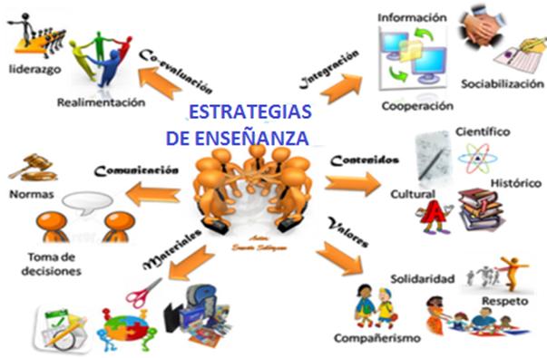Curso curso de estrategias de ense anza aprendizaje for Proyecto construccion de aulas escolares