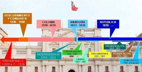 Curso de Historia de Chile