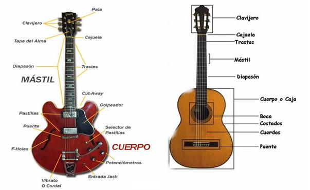 Curso online gratis para aprender tocar Guitarra