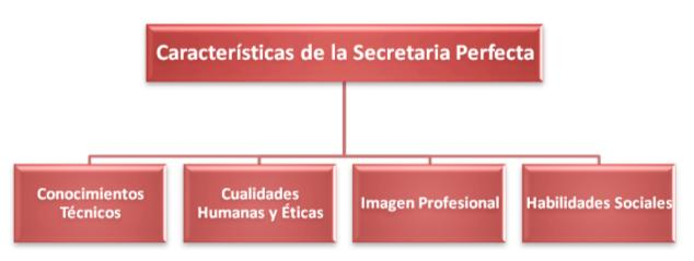 Caracteristicas Secretaria