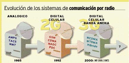 Tecnologia CDMA y FSK