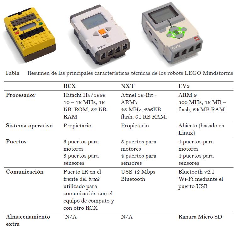 Comparacion tres bloques EV3 NXT RCX