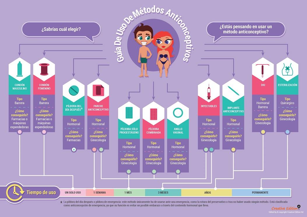 ANTICONCEPTIVOS en curso de Sexualidad de Educagratis.jpg