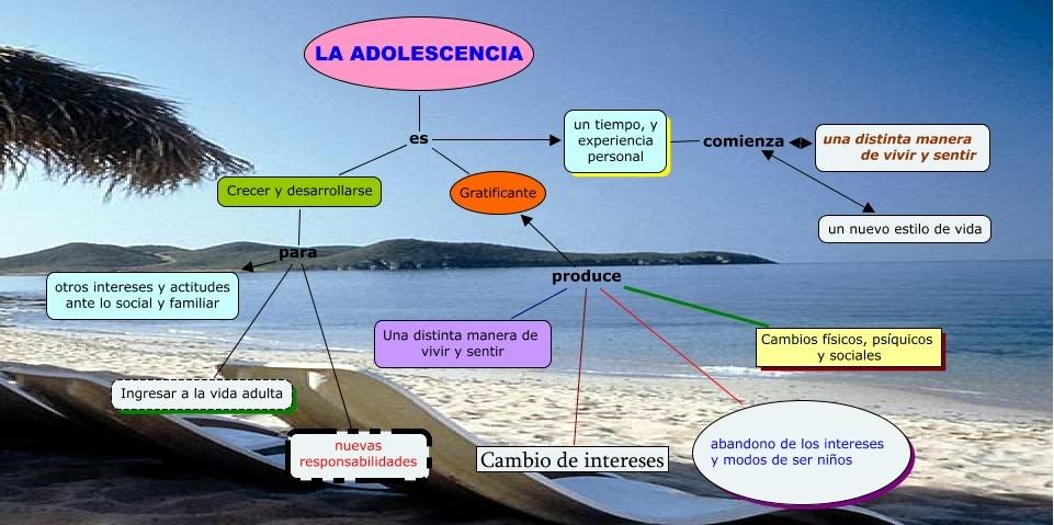 mapa conceptual sobre adolescencia en Educagratis