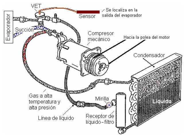 Sistema Acondicionador Automovil Automotriz