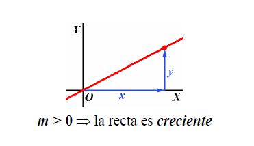 Funcion lineal creciente