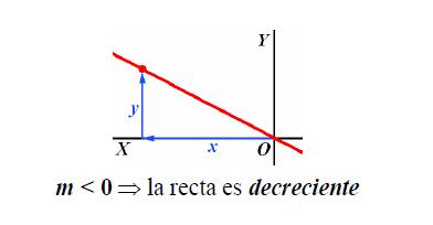 Funcion lineal decreciente