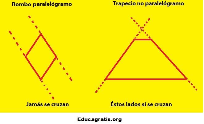Lados paralelos