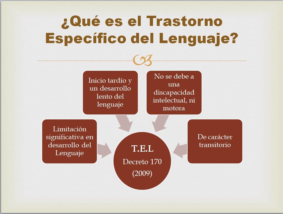 Que es TEL Trastornos Especificos del Lenguaje Educagratis