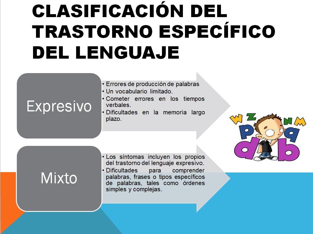 Clasificacion del TEL Trastornos Especificos del Lenguaje Educagratis