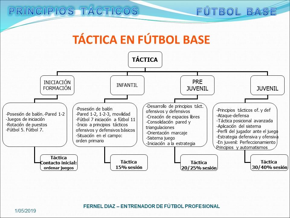 Táctica en Futbol Base en Curso gratis